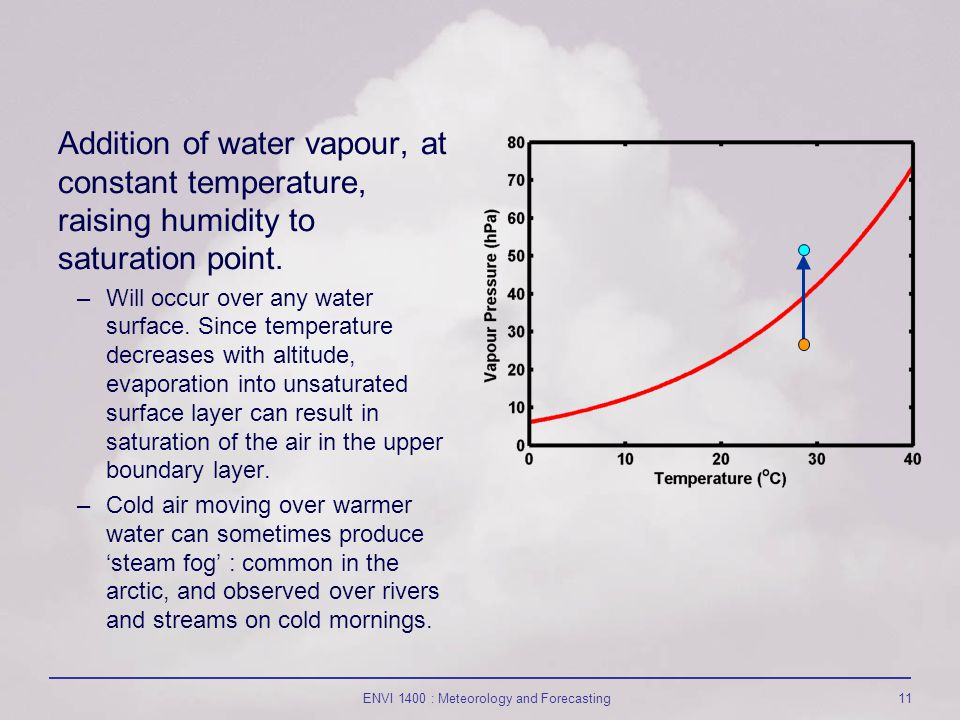 ENVI 1400 : Meteorology and Forecasting11 Addition of water vapour, at constant temperature, raising humidity to saturation point.
