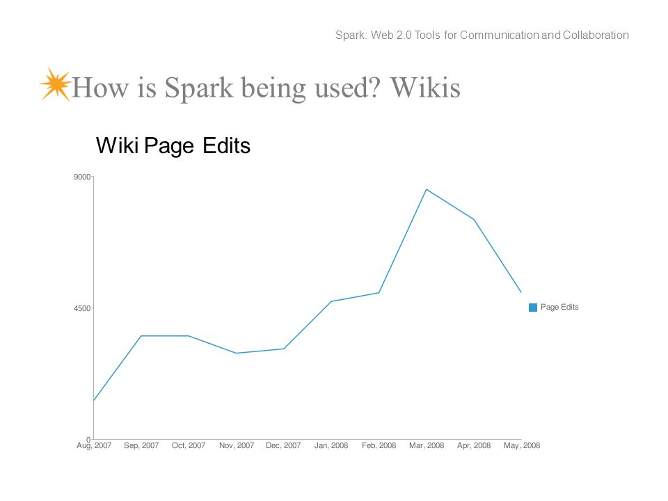 How is Spark being used.