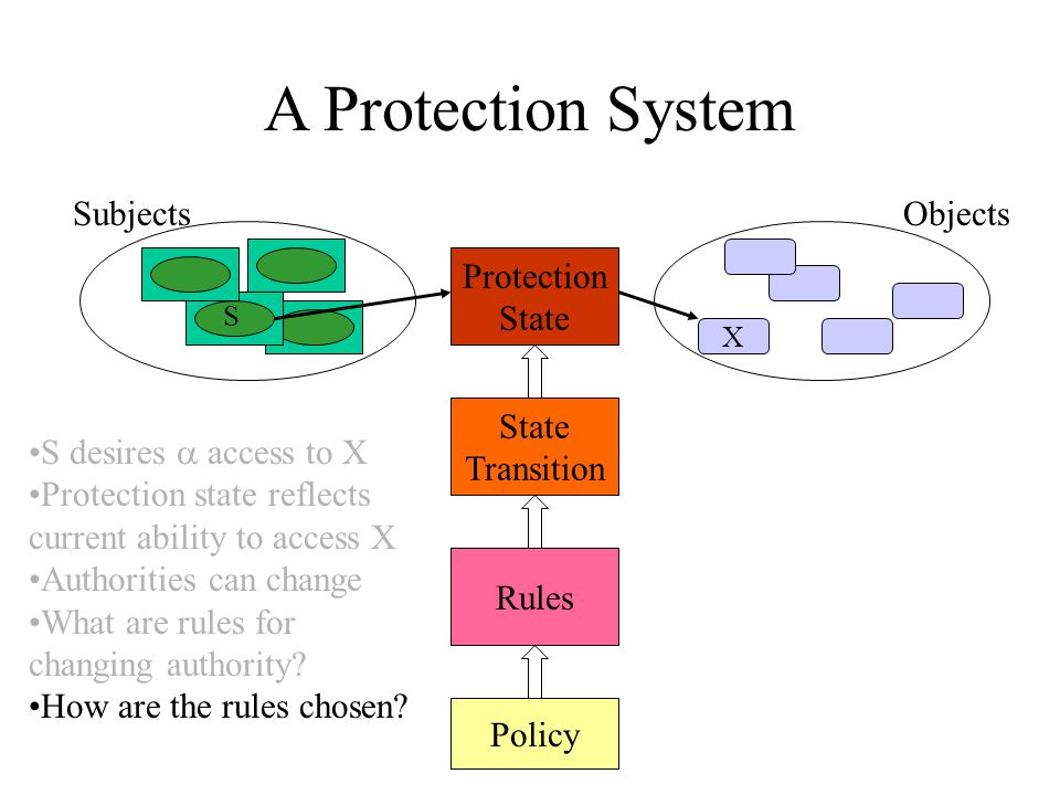 A Protection System Subjects X S Objects Protection State Transition Rules Policy S desires  access to X Protection state reflects current ability to access X Authorities can change What are rules for changing authority.