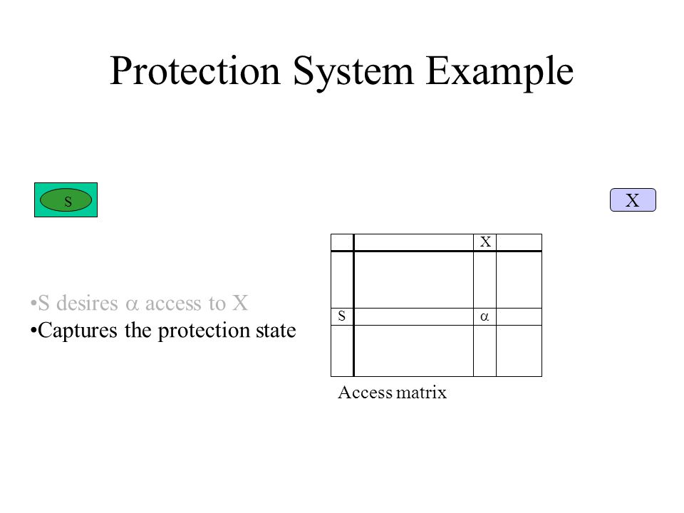 Protection System Example S X  Access matrix S X S desires  access to X Captures the protection state