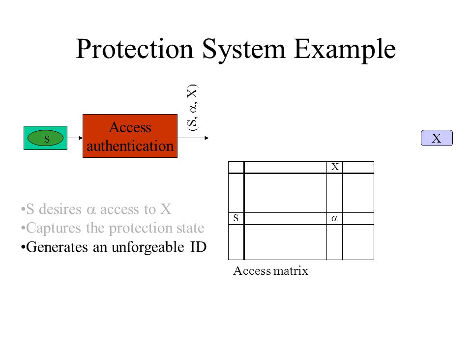 Protection System Example S X  Access matrix S Access authentication (S, , X) X S desires  access to X Captures the protection state Generates an unforgeable ID