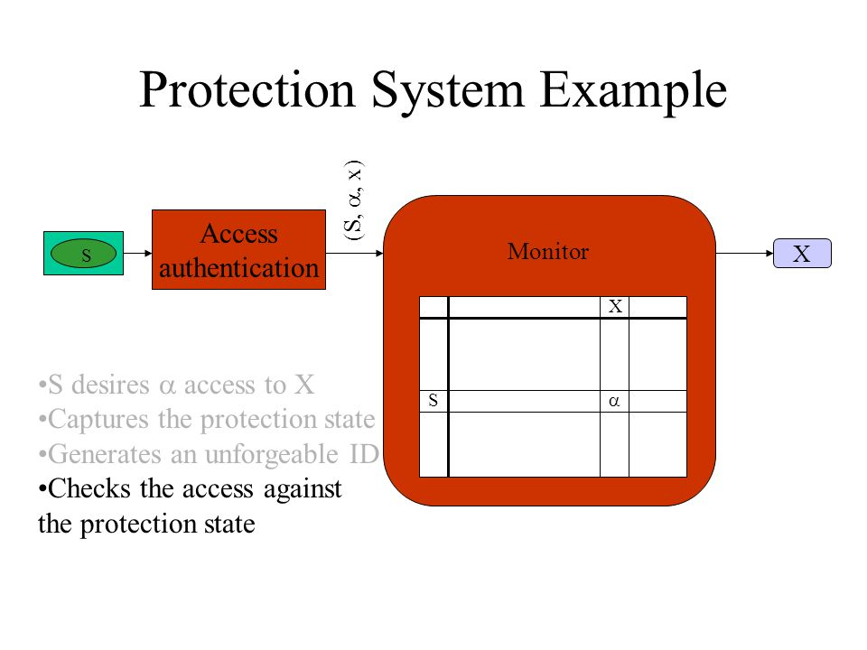 Protection System Example S X  S Access authentication Monitor (S, , x) X S desires  access to X Captures the protection state Generates an unforgeable ID Checks the access against the protection state
