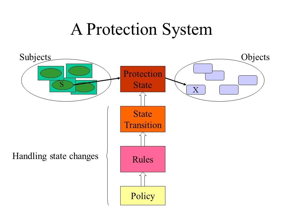 A Protection System Subjects X S Objects Protection State Transition Rules Policy Handling state changes