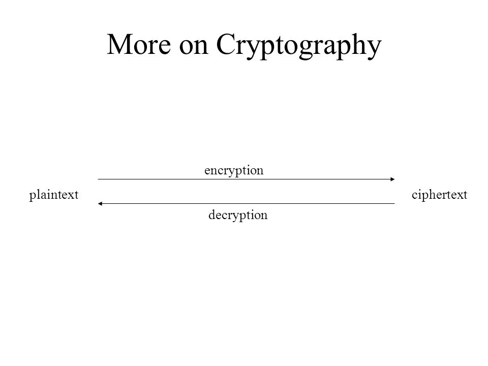 More on Cryptography plaintextciphertext encryption decryption