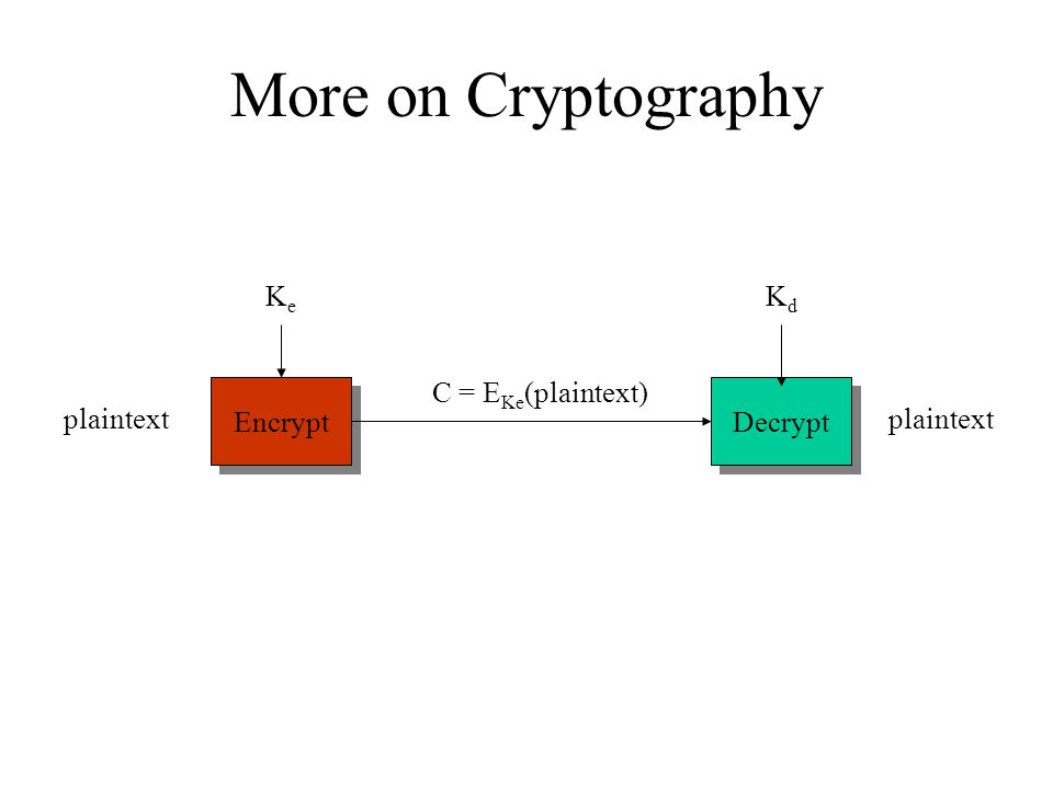 More on Cryptography plaintext Encrypt Decrypt KeKe KdKd C = E Ke (plaintext)