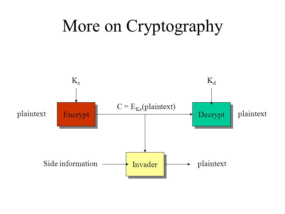 More on Cryptography plaintext Encrypt Decrypt KeKe KdKd C = E Ke (plaintext) Invader Side informationplaintext