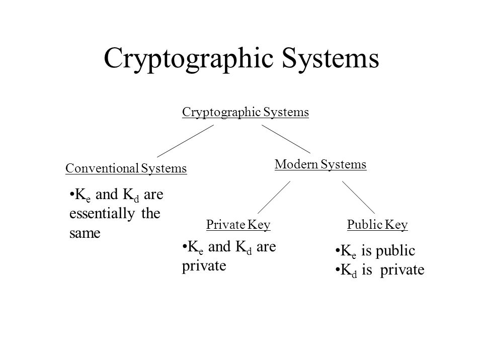 Cryptographic Systems Conventional Systems Modern Systems Private KeyPublic Key K e and K d are essentially the same K e and K d are private K e is public K d is private
