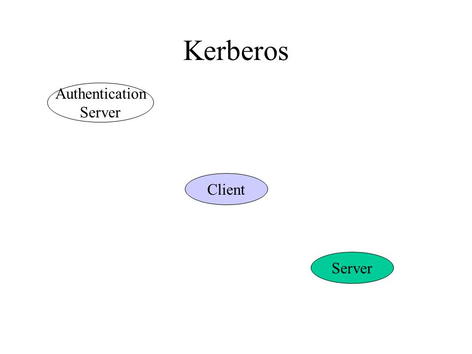 Kerberos Authentication Server Client Server