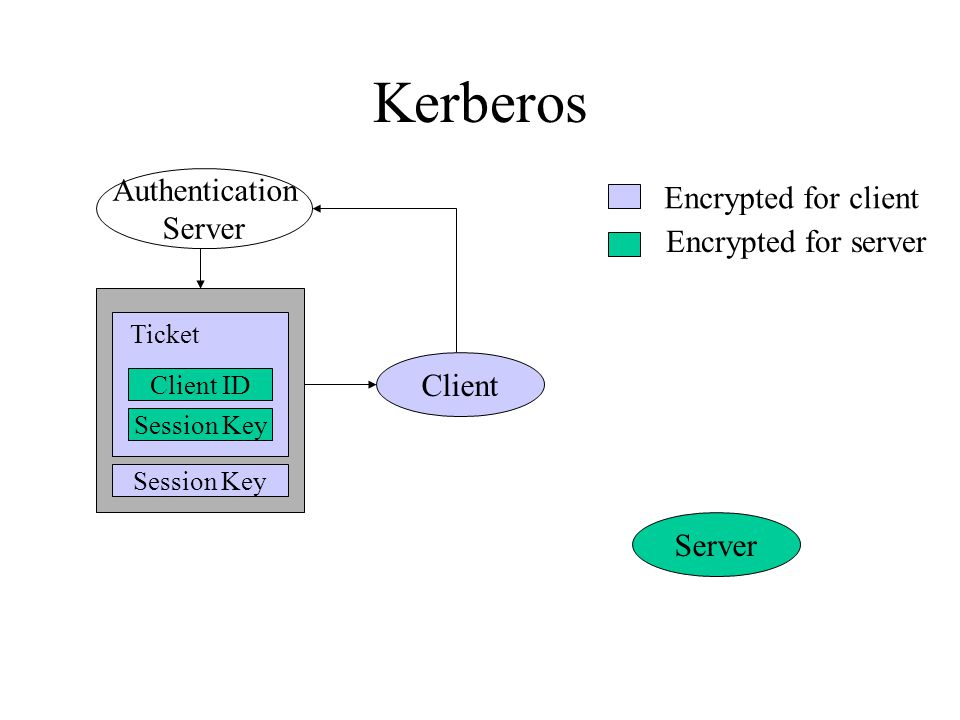 Kerberos Authentication Server Client Server Client ID Session Key Encrypted for client Encrypted for server Ticket