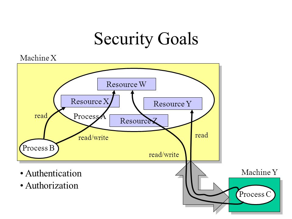 Security Goals Resource X Resource W Resource Y Resource Z Process A Process BProcess C Authentication Authorization read read/write read read/write Machine X Machine Y