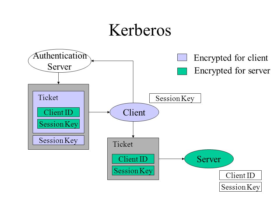 Kerberos Authentication Server Client Server Client ID Session Key Encrypted for client Encrypted for server Ticket Client ID Session Key Ticket Session Key Client ID Session Key