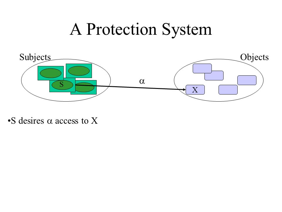 A Protection System Subjects X S Objects S desires  access to X 