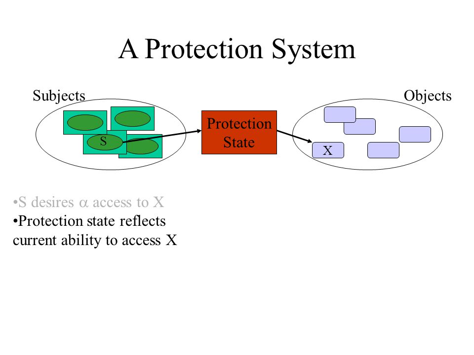 A Protection System Subjects X S Objects Protection State S desires  access to X Protection state reflects current ability to access X