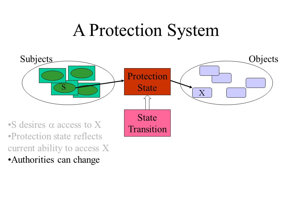 A Protection System Subjects X S Objects Protection State Transition S desires  access to X Protection state reflects current ability to access X Authorities can change