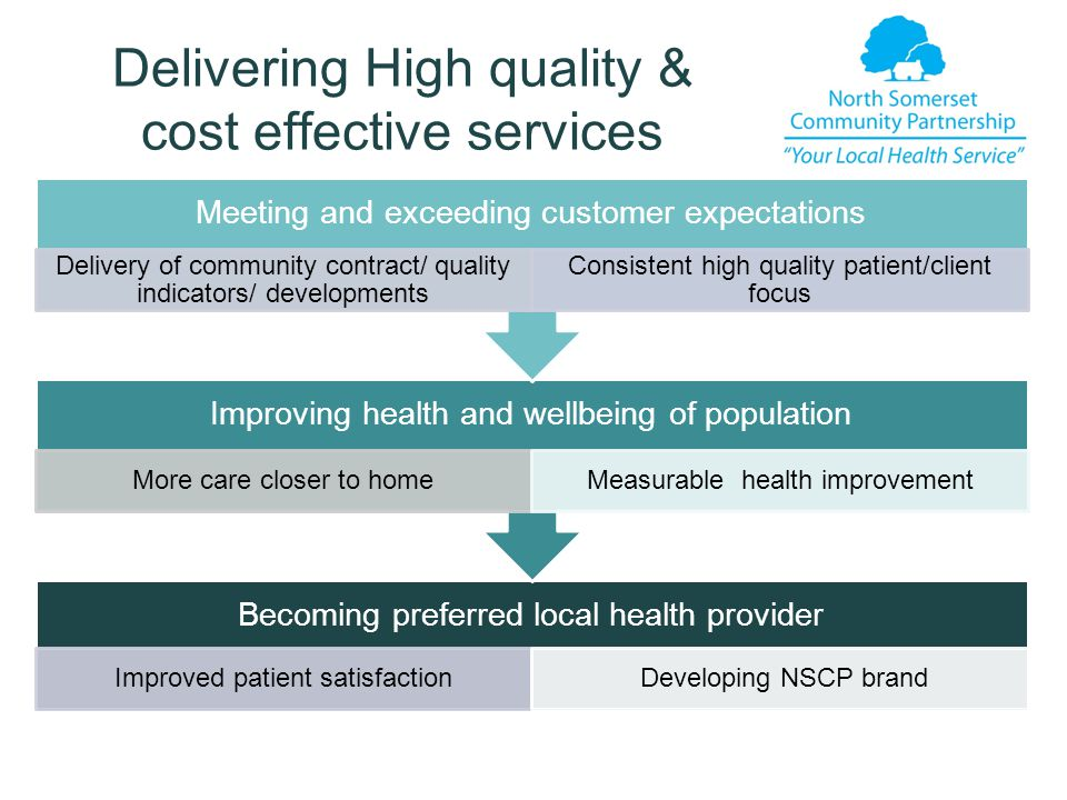 Delivering High quality & cost effective services Becoming preferred local health provider Improved patient satisfaction Developing NSCP brand Improving health and wellbeing of population More care closer to homeMeasurable health improvement Meeting and exceeding customer expectations Delivery of community contract/ quality indicators/ developments Consistent high quality patient/client focus