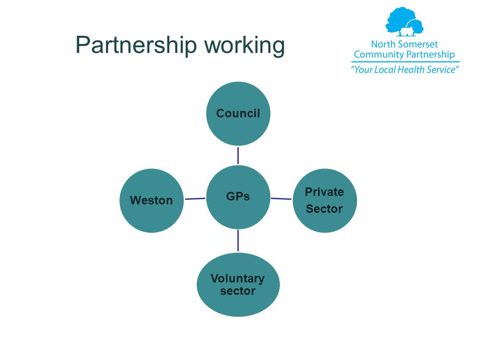 Partnership working GPsCouncil Private Sector Voluntary sector Weston