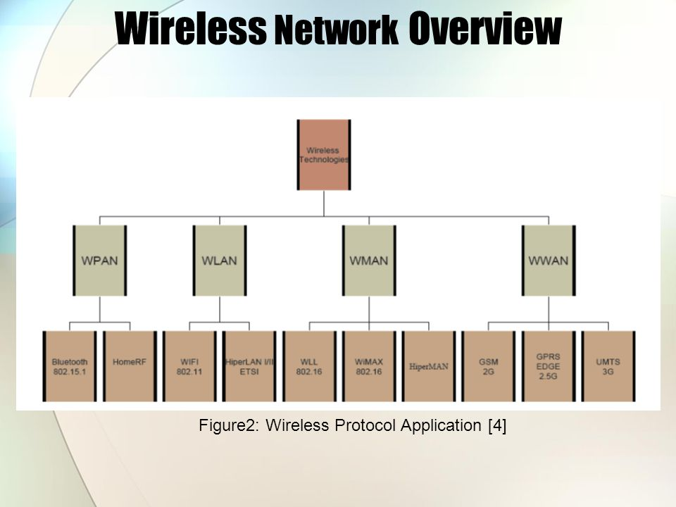 Wireless Network Overview Figure2: Wireless Protocol Application [4]