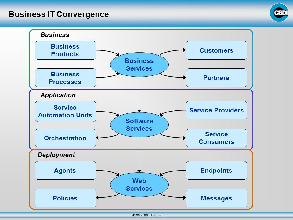  2005 CBDI Forum Ltd Business IT Convergence Business Business Products Business Processes Business Services Customers Partners Application Service Automation Units Orchestration Software Services Service Providers Service Consumers Deployment Agents Policies Web Services Endpoints Messages