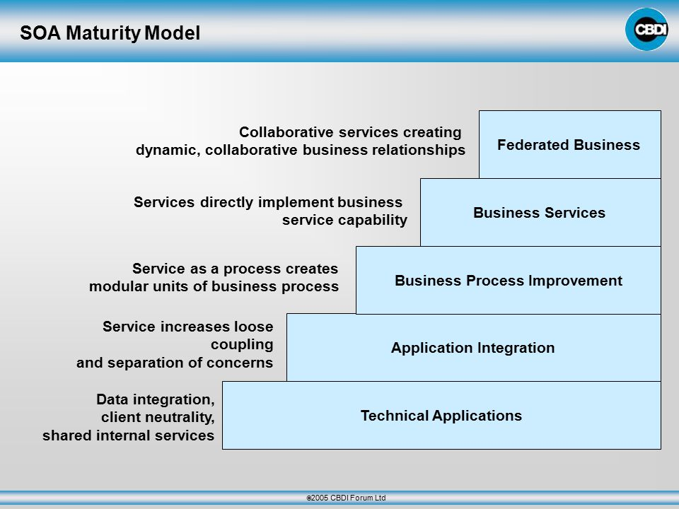  2005 CBDI Forum Ltd SOA Maturity Model Technical Applications Application Integration Business Process Improvement Business Services Federated Business Collaborative services creating dynamic, collaborative business relationships Services directly implement business service capability Service as a process creates modular units of business process Service increases loose coupling and separation of concerns Data integration, client neutrality, shared internal services