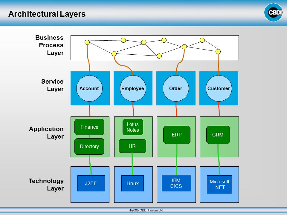  2005 CBDI Forum Ltd Architectural Layers Business Process Layer Service Layer Application Layer Technology Layer Microsoft.NET Linux J2EE IBM CICS Finance HR ERPCRM Directory Lotus Notes OrderAccountEmployee Customer