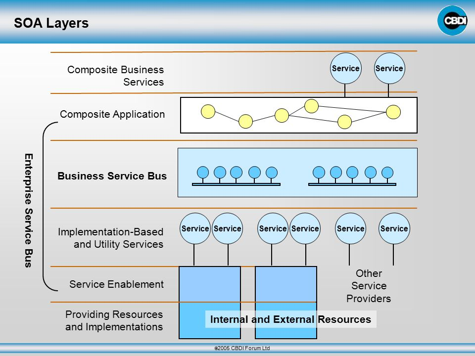  2005 CBDI Forum Ltd SOA Layers Providing Resources and Implementations Service Enablement Implementation-Based and Utility Services Business Service Bus Composite Application Other Service Providers Composite Business Services Enterprise Service Bus Internal and External Resources Service