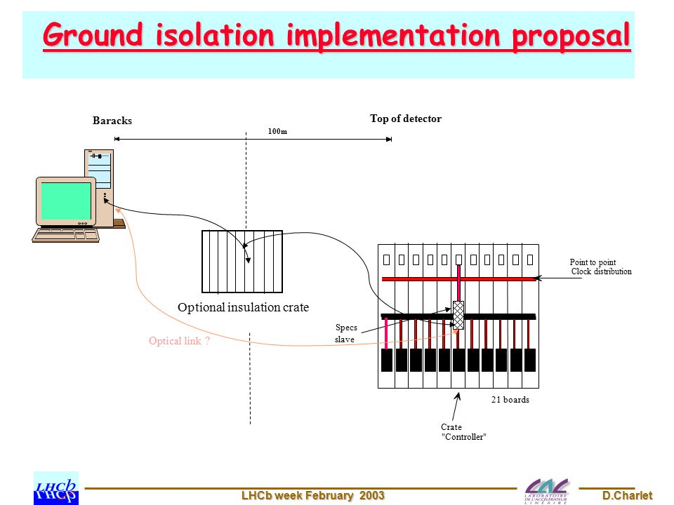 LHCb week February 2003 D.Charlet Ground isolation implementation proposal Baracks 100m Top of detector Crate Controller Specs slave 21 boards Point to point Clock distribution Optional insulation crate Optical link