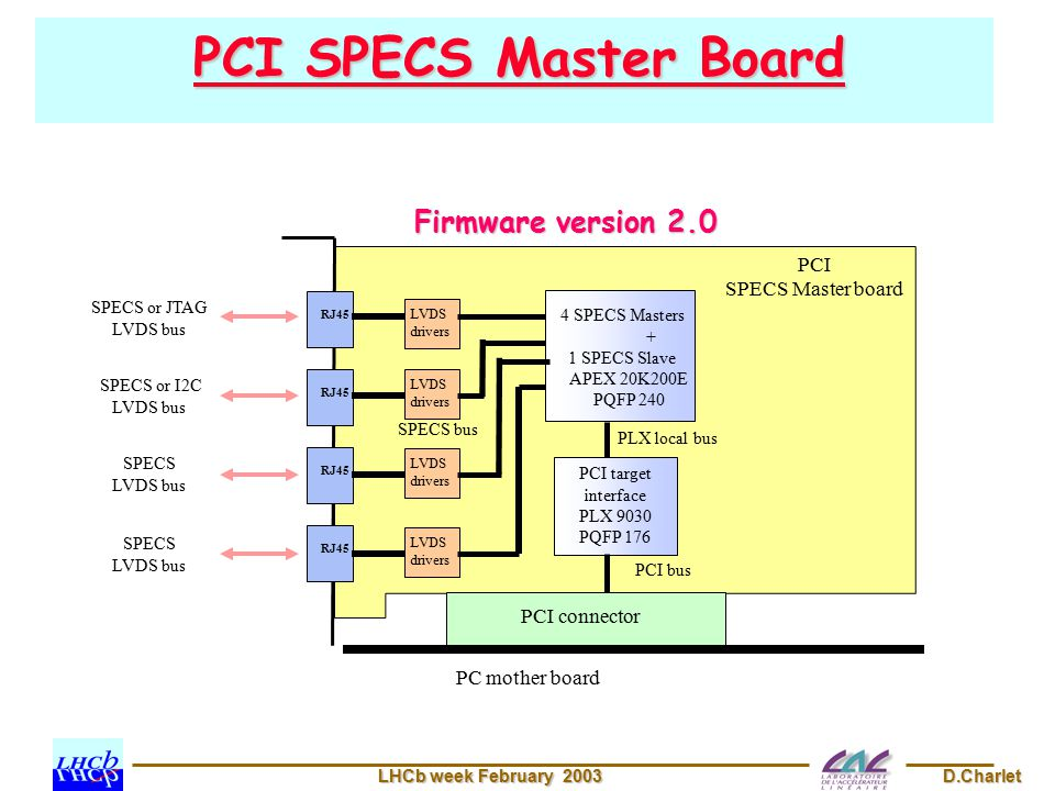 LHCb week February 2003 D.Charlet PCI SPECS Master Board PCI connector PC mother board PCI SPECS Master board LVDS drivers 4 SPECS Masters + 1 SPECS Slave APEX 20K200E PQFP 240 PCI target interface PLX 9030 PQFP 176 RJ45 SPECS or JTAG LVDS bus SPECS or I2C LVDS bus SPECS LVDS bus PCI bus PLX local bus SPECS bus RJ45 LVDS drivers LVDS drivers LVDS drivers SPECS LVDS bus Firmware version 2.0