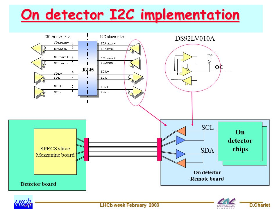 LHCb week February 2003 D.Charlet On detector I2C implementation SDA SCL On detector Remote board OC SPECS slave Mezzanine board Detector board On detector chips vcc DS92LV010A