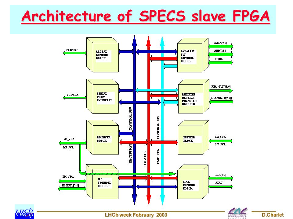 LHCb week February 2003 D.Charlet Architecture of SPECS slave FPGA