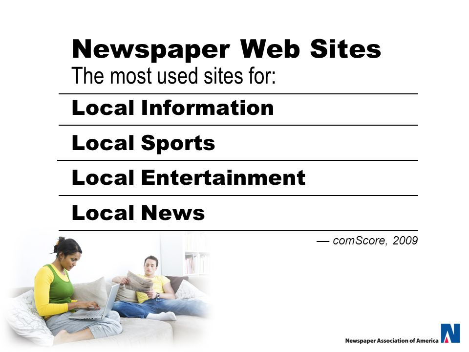 Newspaper Web Sites The most used sites for: Local Information Local Sports Local Entertainment Local News –– comScore, 2009