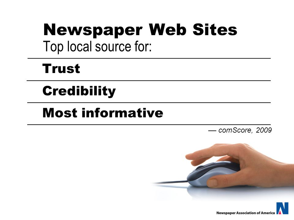 Newspaper Web Sites Top local source for: Trust Credibility Most informative –– comScore, 2009