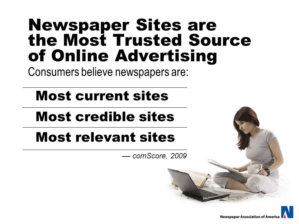 Newspaper Sites are the Most Trusted Source of Online Advertising Most current sites Most credible sites Most relevant sites –– comScore, 2009 Consumers believe newspapers are: