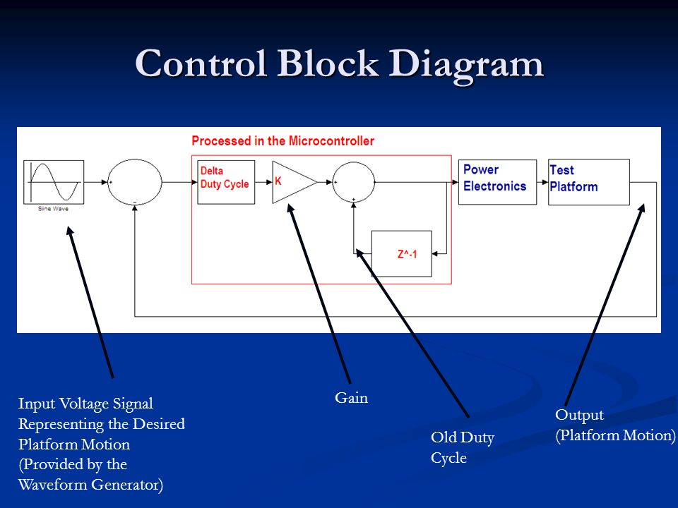 Control Block Diagram Input Voltage Signal Representing the Desired Platform Motion (Provided by the Waveform Generator) Output (Platform Motion) Gain Old Duty Cycle