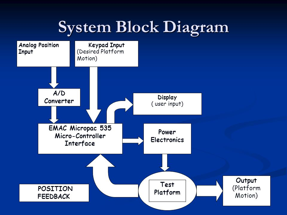 System Block Diagram Keypad Input (Desired Platform Motion) Analog Position Input EMAC Micropac 535 Micro-Controller Interface A/D Converter Power Electronics Test Platform POSITION FEEDBACK Output (Platform Motion) Display ( user input)