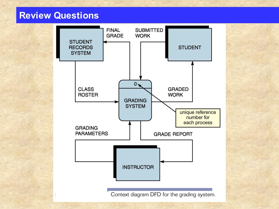 Review questions the four symbols on a data flow diagram are 9 review questions ccuart Images