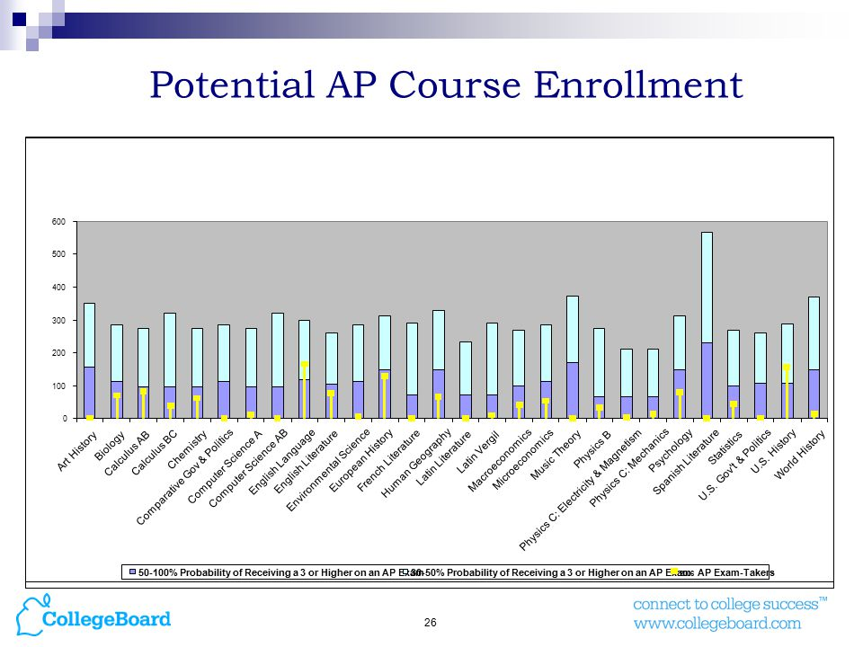 26 Potential AP Course Enrollment Art History Biology Calculus AB Calculus BC Chemistry Comparative Gov & Politics Computer Science A Computer Science AB English Language English Literature Environmental Science European History French Literature Human Geography Latin Literature Latin Vergil Macroeconomics Microeconomics Music Theory Physics B Physics C: Electricity & Magnetism Physics C: Mechanics Psychology Spanish Literature Statistics U.S.