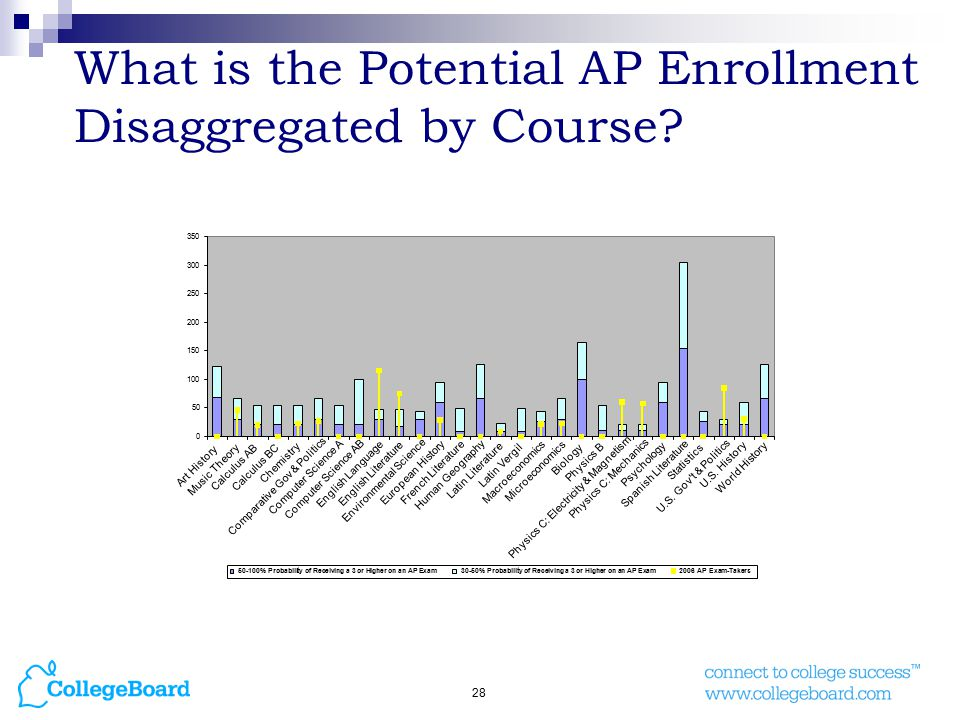28 What is the Potential AP Enrollment Disaggregated by Course.