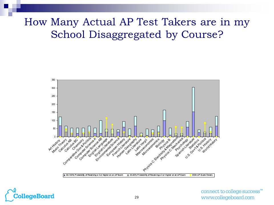 29 How Many Actual AP Test Takers are in my School Disaggregated by Course.