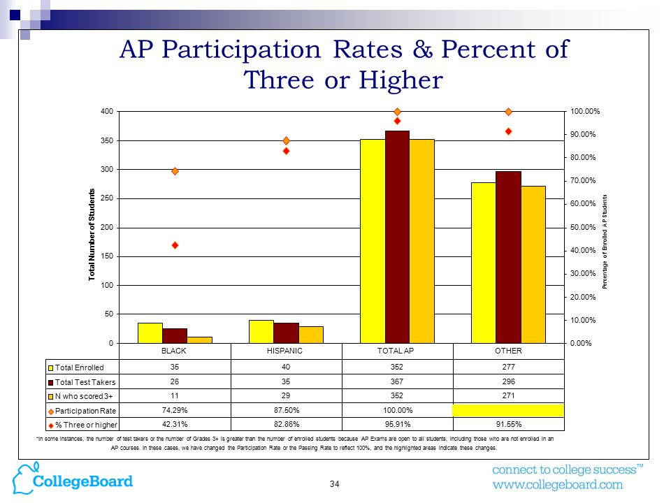34 AP Participation Rates & Percent of Three or Higher
