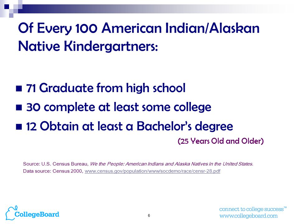 6 Of Every 100 American Indian/Alaskan Native Kindergartners: 71 Graduate from high school 30 complete at least some college 12 Obtain at least a Bachelor's degree (25 Years Old and Older) Source: U.S.
