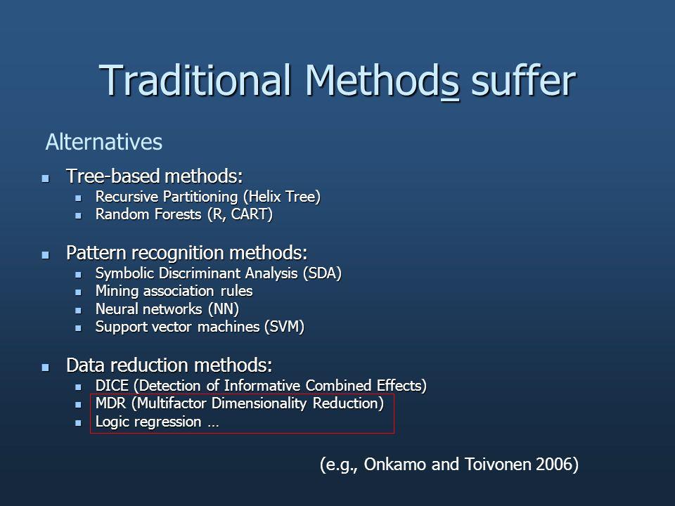 Parametric versus Non-parametric Genetic Association