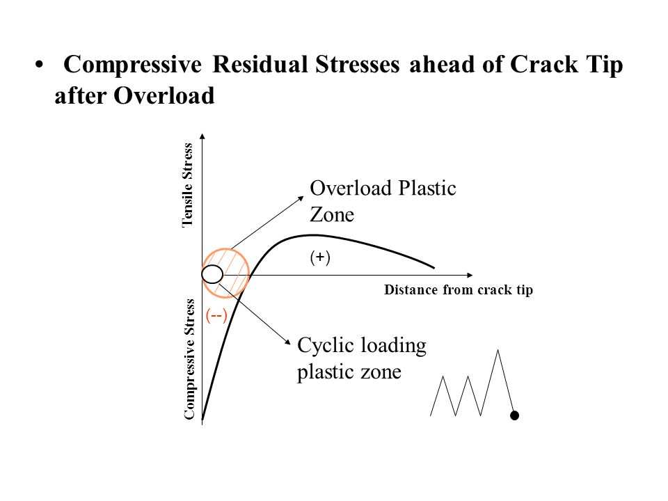 mean stress effects on fatigue crack Effects of surface roughness and material variability by o k chopra and w j shack  experimental curve for the effect of mean stress and by setting margins of 20 on cycles and 2  conditions these curves provide allowable cycles for fatigue crack initiation in lwr coolant environments the second approach considers the effects of.
