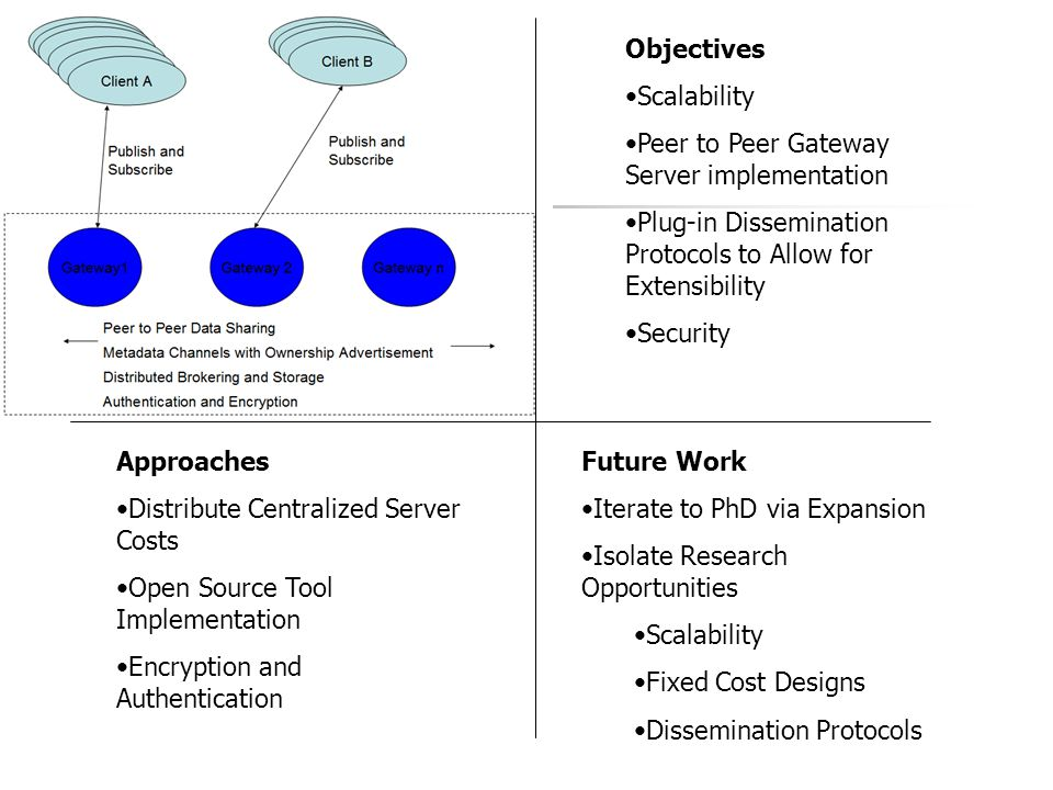 A Gateway Publish Subscribe Design Architecture for Scalable