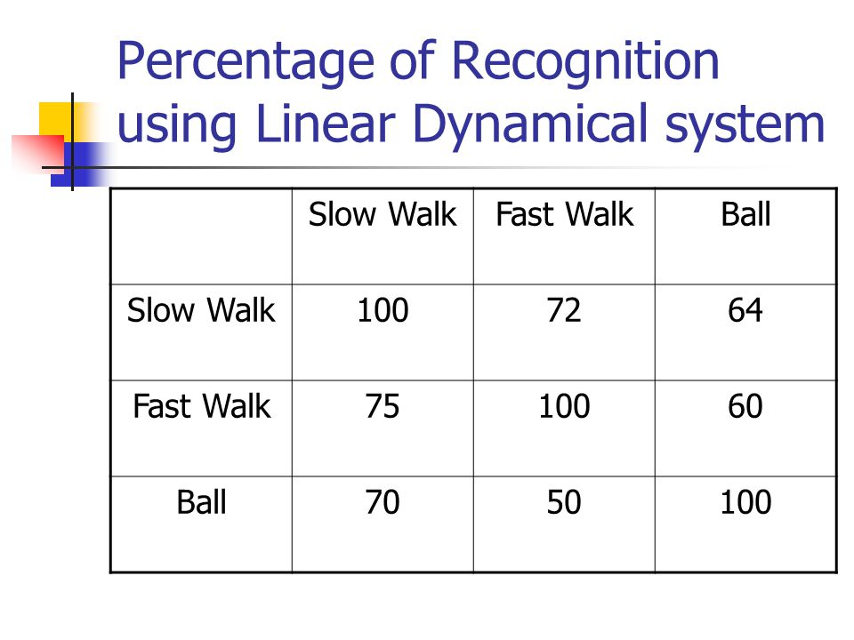 Percentage of Recognition using Linear Dynamical system Slow WalkFast WalkBall Slow Walk Fast Walk Ball