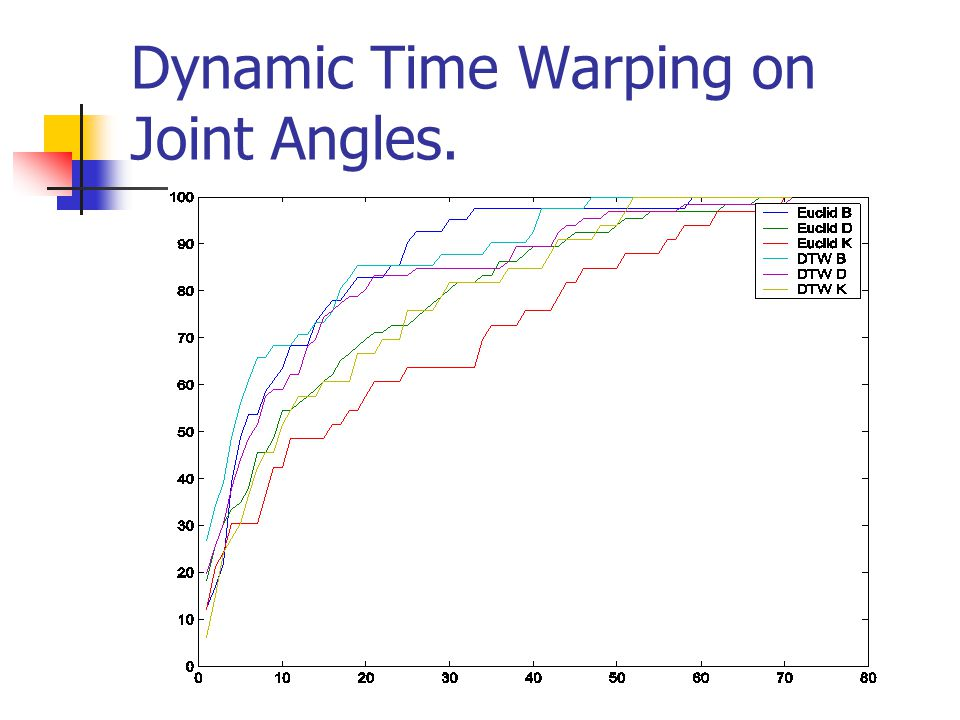 Dynamic Time Warping on Joint Angles.