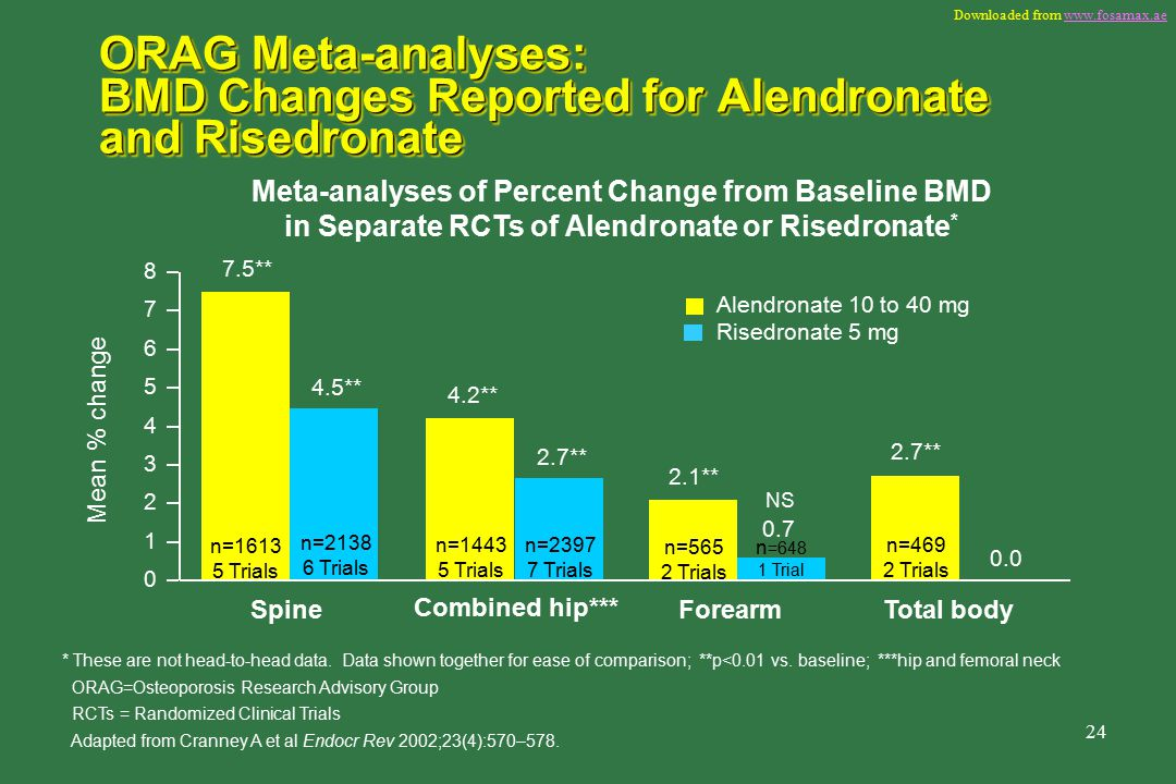 Downloaded from   24 Meta-analyses of Percent Change from Baseline BMD in Separate RCTs of Alendronate or Risedronate * * These are not head-to-head data.