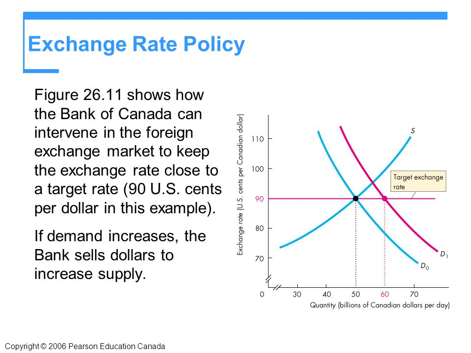 Copyright 2006 Pearson Education Canada Exchange Rate Policy Figure Shows How The Bank Of