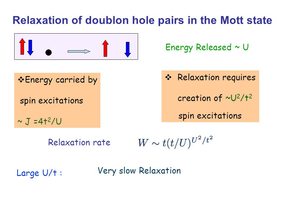 Energy Released ~ U  Energy carried by spin excitations ~ J =4t 2 /U  Relaxation requires creation of ~U 2 /t 2 spin excitations Relaxation of doublon hole pairs in the Mott state Relaxation rate Large U/t : Very slow Relaxation