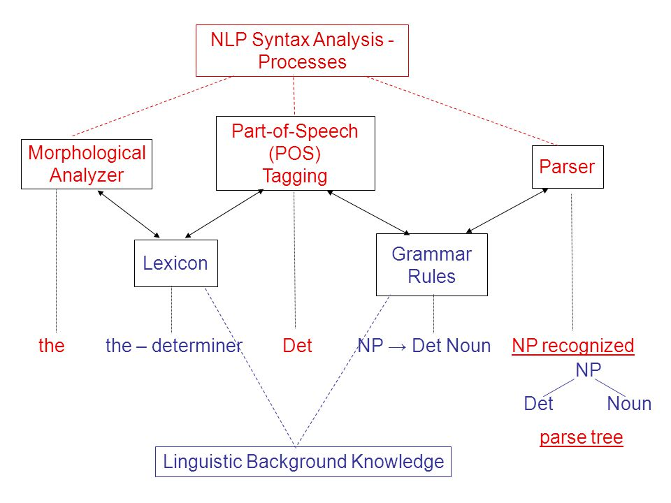 Morphological Analyzer Lexicon Part-of-Speech (POS) Tagging Grammar Rules Parser thethe – determiner Det NP → Det Noun NP recognized NP Det Noun parse tree Linguistic Background Knowledge NLP Syntax Analysis - Processes