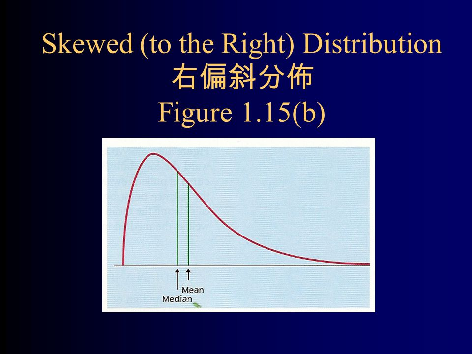 Skewed (to the Right) Distribution 右偏斜分佈 Figure 1.15(b)